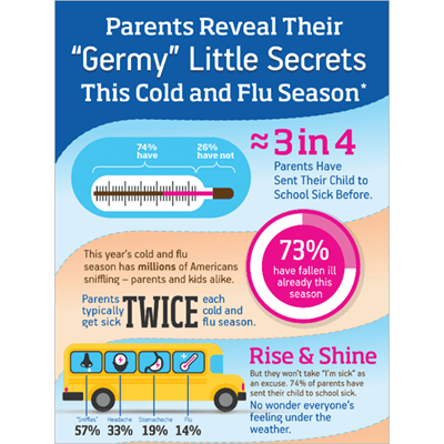 Parents Reveal Their Germy Little Secrets This Cold and Flu Season