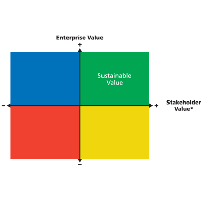 Sustainable Value at GOJO Stakeholder Value