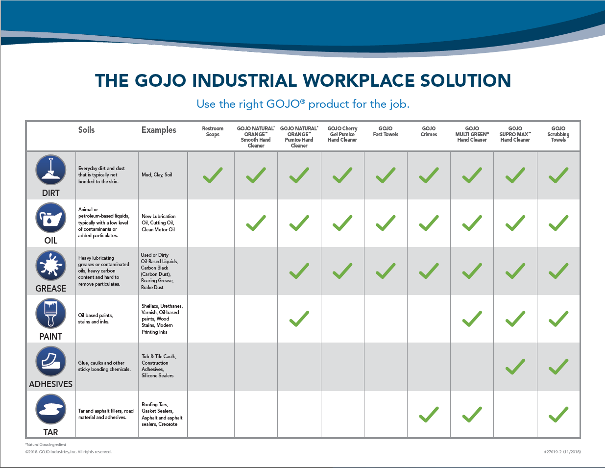 IGA GOJO Industrial Workplace Solution