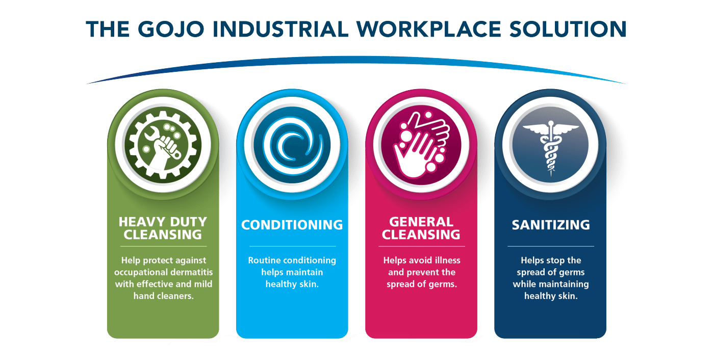 GOJO Workplace Industrial Solution Graphic