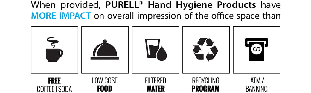 PURELL Hand Hygiene Products have More Impact on overall impression of the office space
