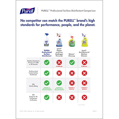 PURELL™ Professional Surface Disinfectant | Comparison Chart