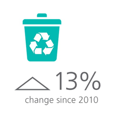2014 Waste Recycled Infographic