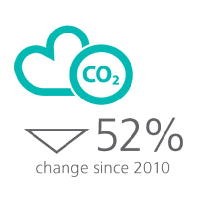 2014 GHG Emissions Reduction Infographic